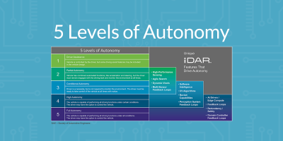5 Levels Of Automotive Autonomy AEye Resources