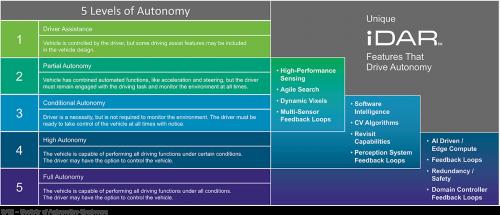 Unique iDAR Features That Drive SAE's 5 Levels of Autonomy