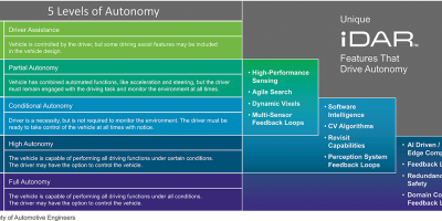 SAE's 5 Levels Of Autonomy With AEye IDAR Unique Features