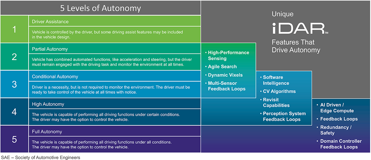 5 Levels of Autonomy with AEye iDAR Unique Features graphic