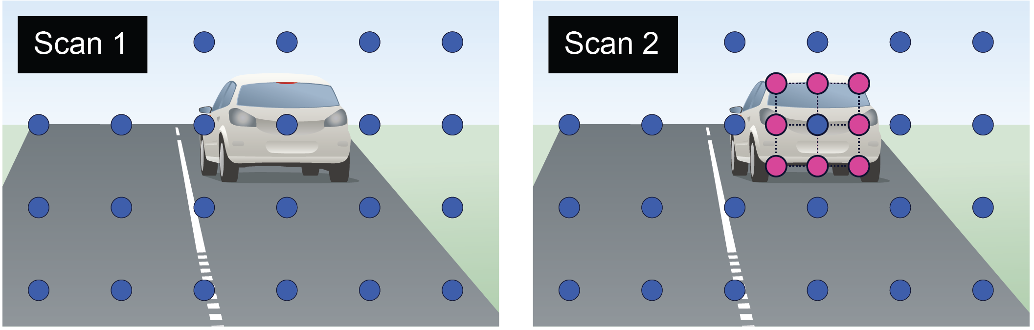 "Figure 3. Packing a dense 3x3 grid around a detect allows the collection of more useful data and greatly speeds up classification. In ""Scan 1"" on the left, we have a single detect on a vehicle. Rather than wait for the next frame to resample this vehicle (as is typical in conventional LiDAR) we instead quickly form a Dynamic ROI (as seen in ""Scan 2""). This is done immediately after the initial single detect, and before completing the next scan."