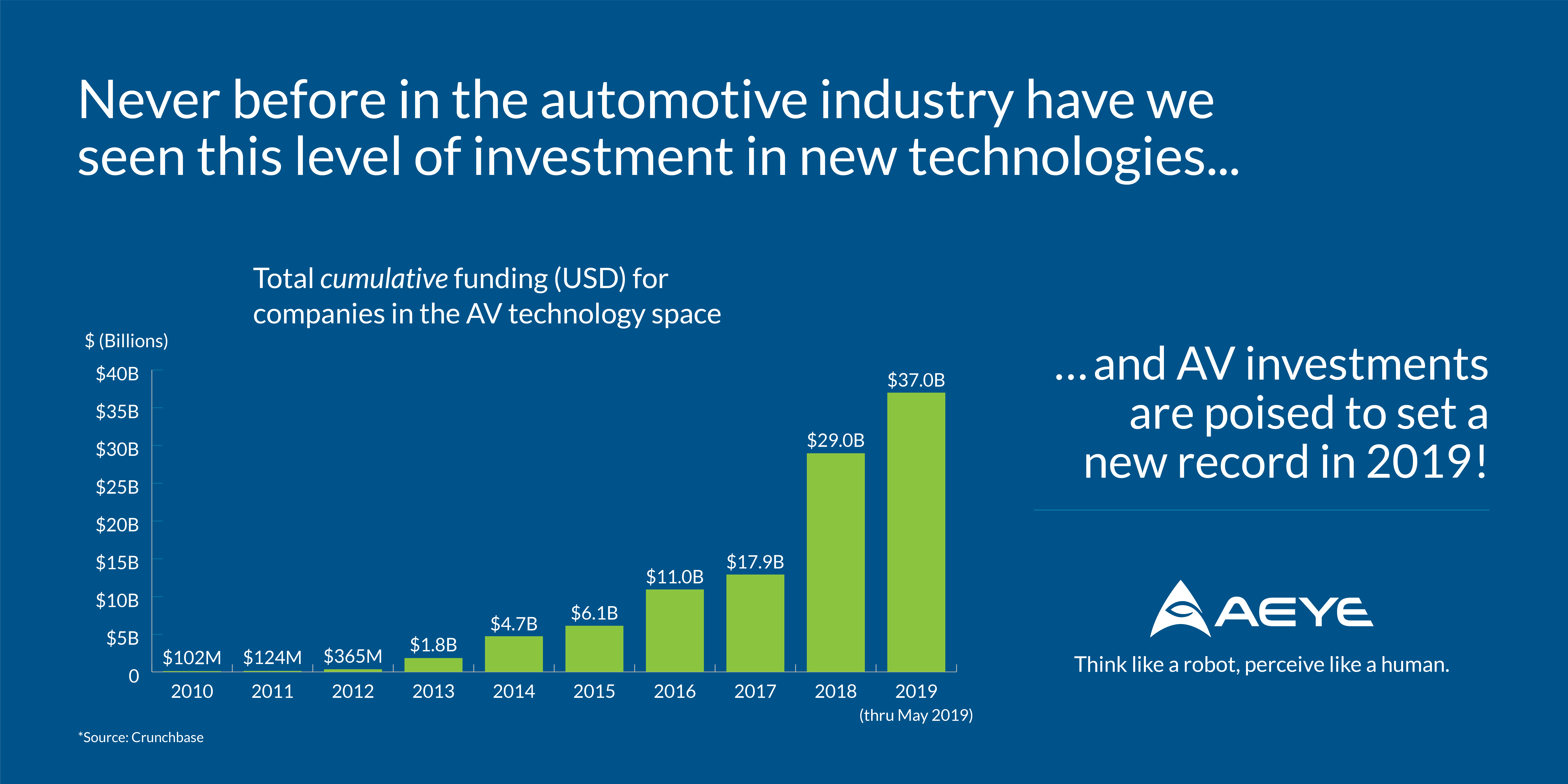 Autonomous Vehicle Investments Are Poised to Set a New Record in 2019