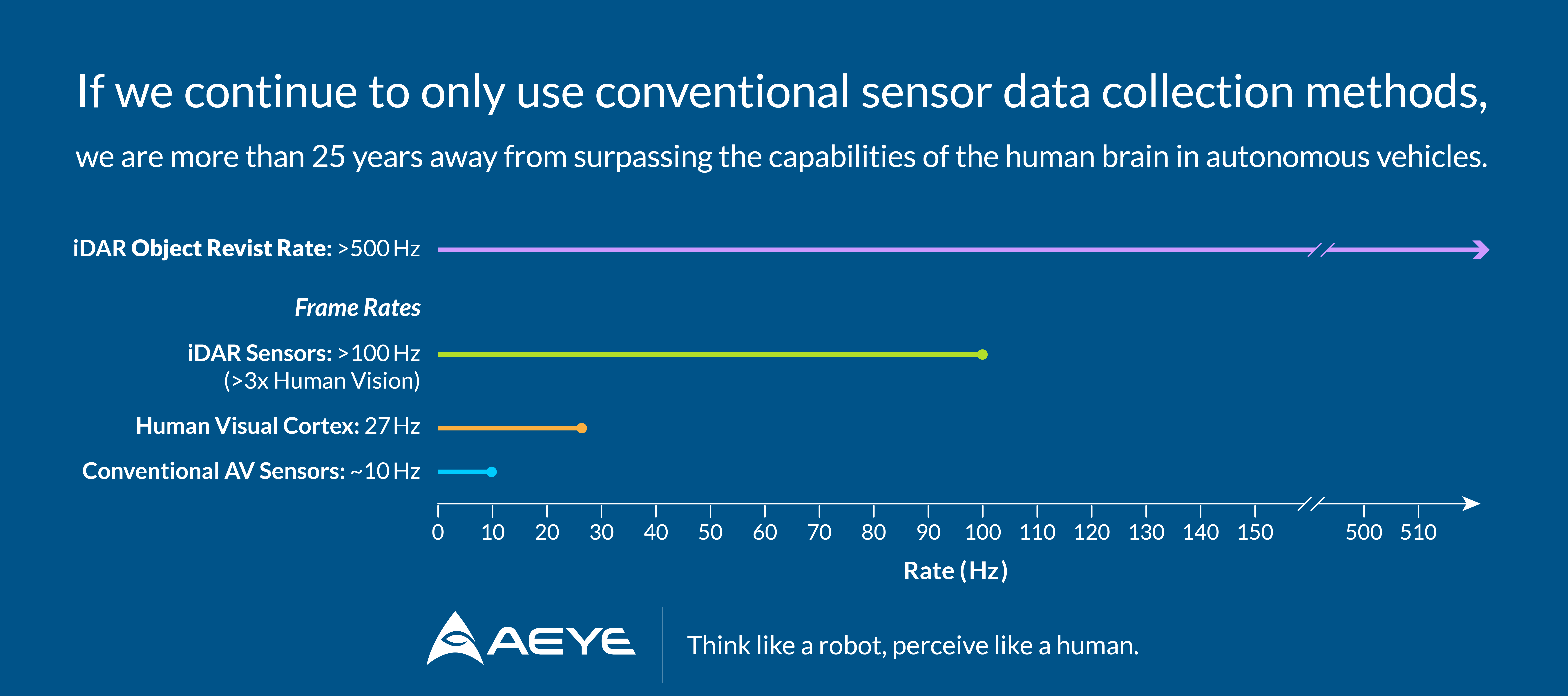 AV Sensor Frame Rates Compared 2019