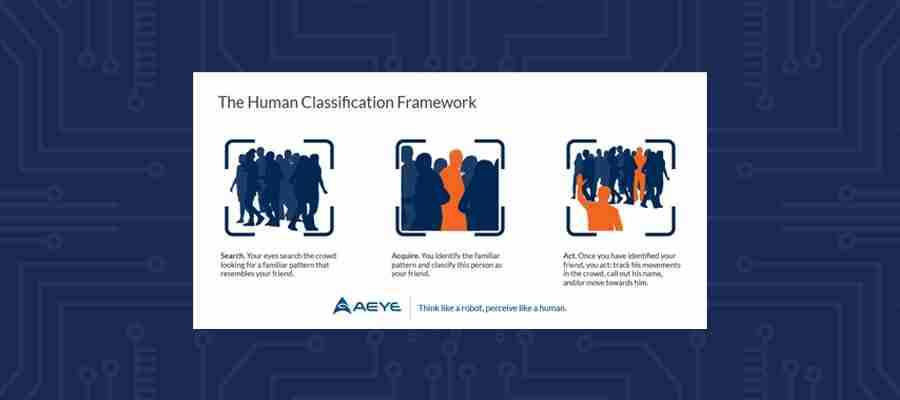 The Human Classification Framework: Search, Acquire, And Act