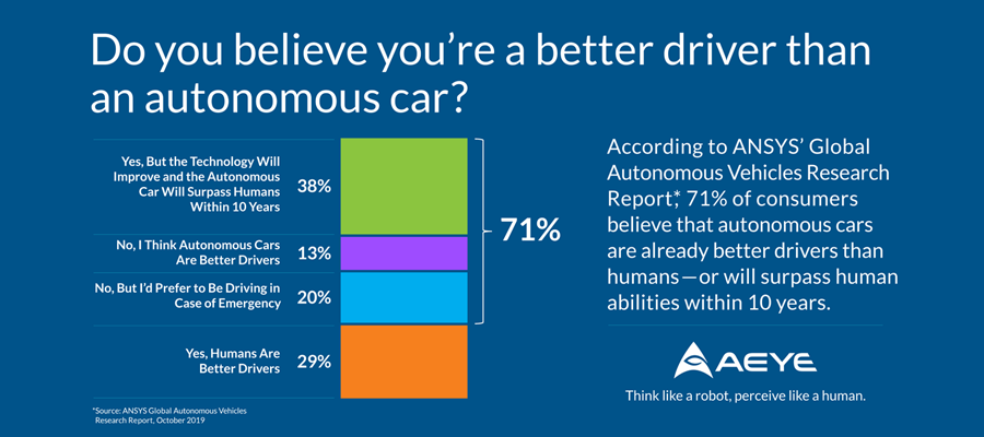 Do You Believe You're A Better Driver Than An Autonomous Car?