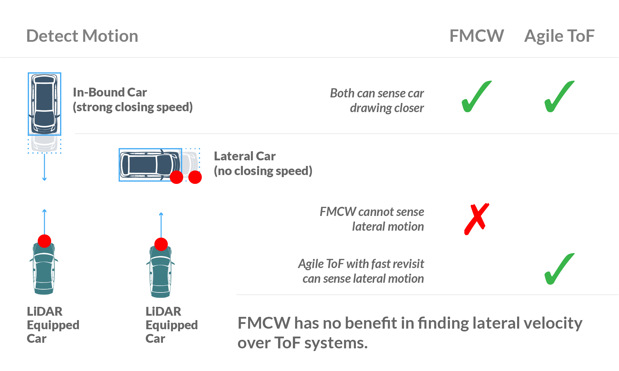 Motion Detection: FMCW vs. ToF